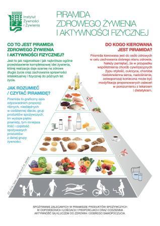 nowa-piramida-zdrowego-zywienia